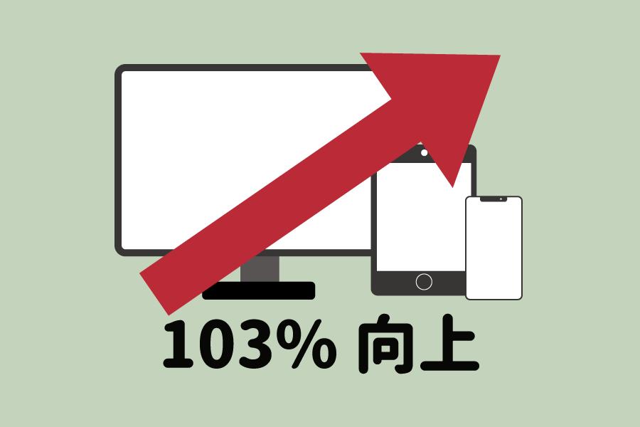 転換率は103%向上。PC・スマホのCVRは現状維持