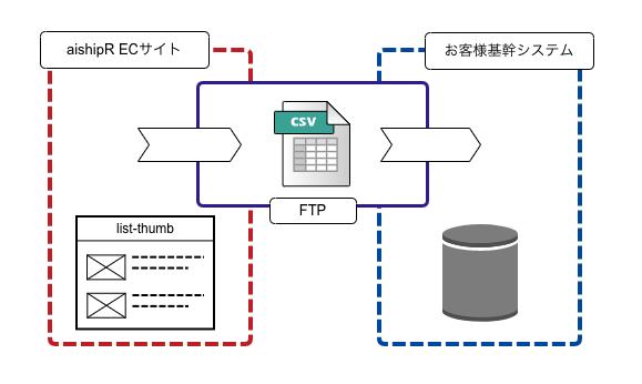基幹データ連携の事例
