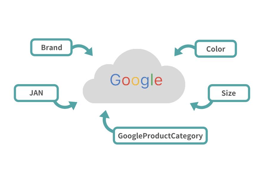商品データ項目にもGoogleデータフィードに対応