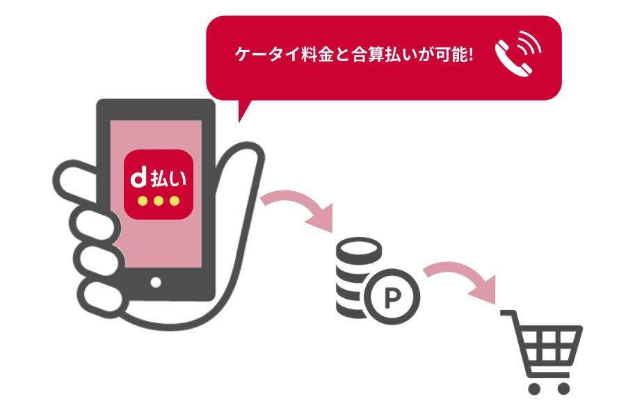 ドコモ「d払い」のイメージ画像