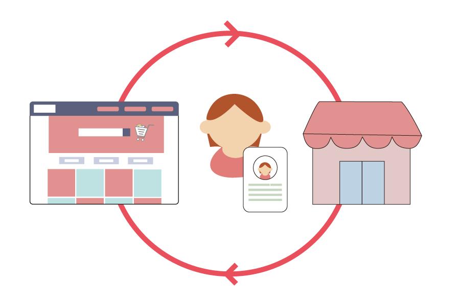 実店舗とECサイトで顧客情報を一元化