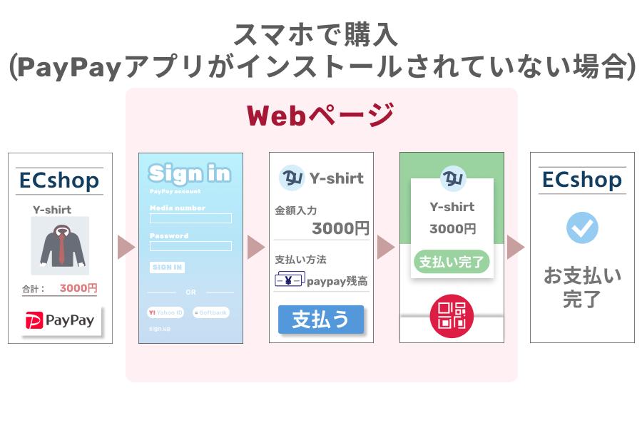 PayPay(ペイペイ)アプリがインストールされていないスマホでの購入の場合