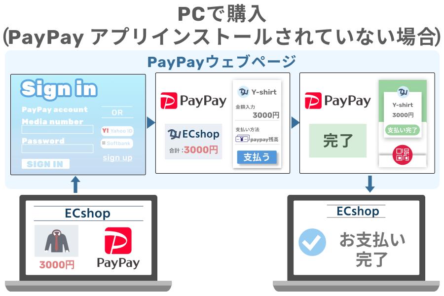 スマホにPayPay(ペイペイ)アプリインストールしていない場合でPCで購入する場合