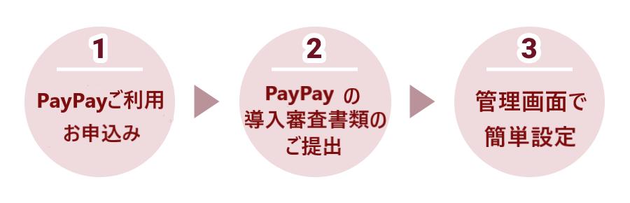 PayPayオンライン決済を無料で早く簡単に導入する3つのステップ