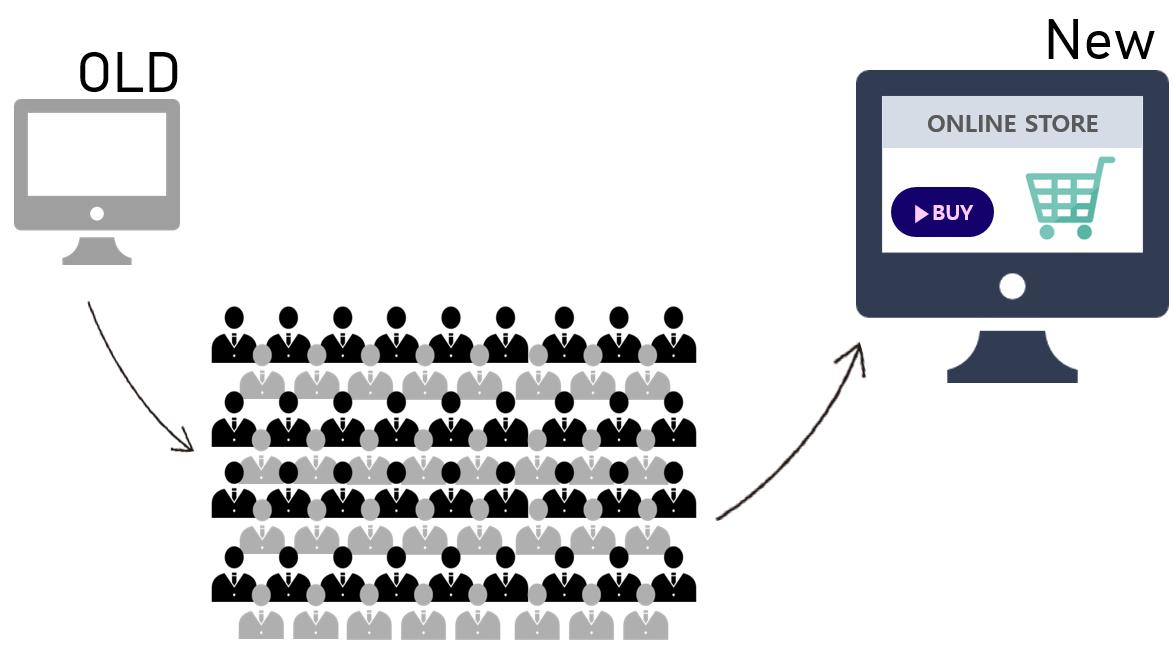 顧客情報の移管