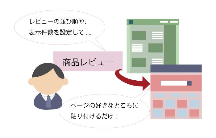 レビュー表示設定は管理画面から簡単に設定可