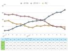 スマートフォンアクセス比率が7割弱に到達 〜2012年10月スマートフォン調査最新版〜