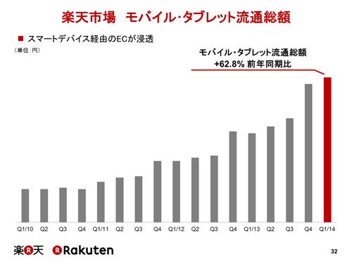 着実に増加するスマートデバイス経由の売上