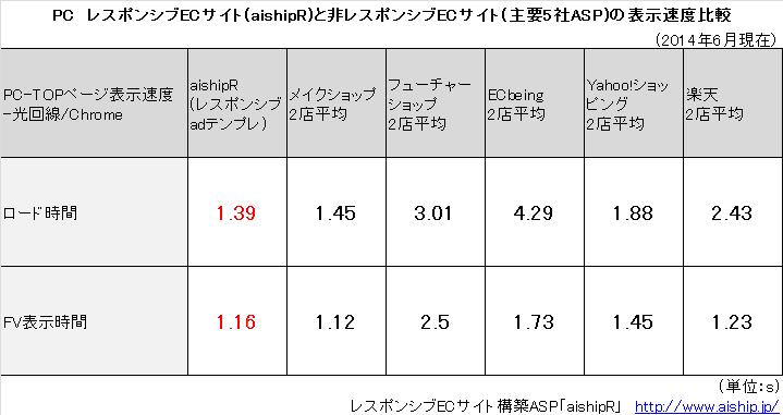 PC レスポンシブECサイトと非レスポンシブECサイトの速度比較