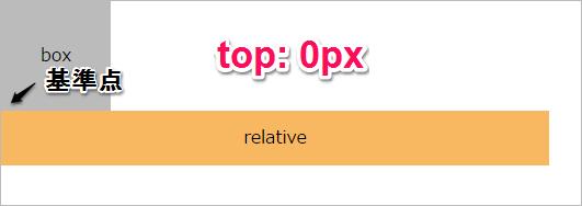 relativeその1