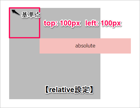 relative_absoluteその1