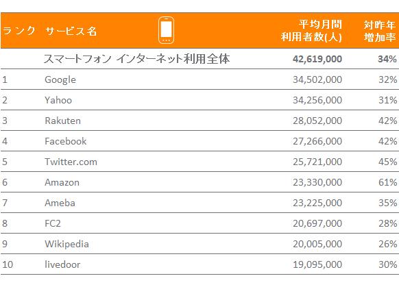 2014年 日本におけるスマートフォンからの利用者数 TOP10