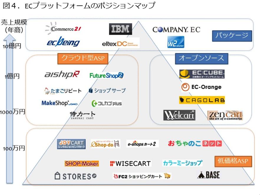 ECプラットフォームのポジションマップ