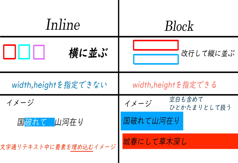 inline要素とblock要素の違い