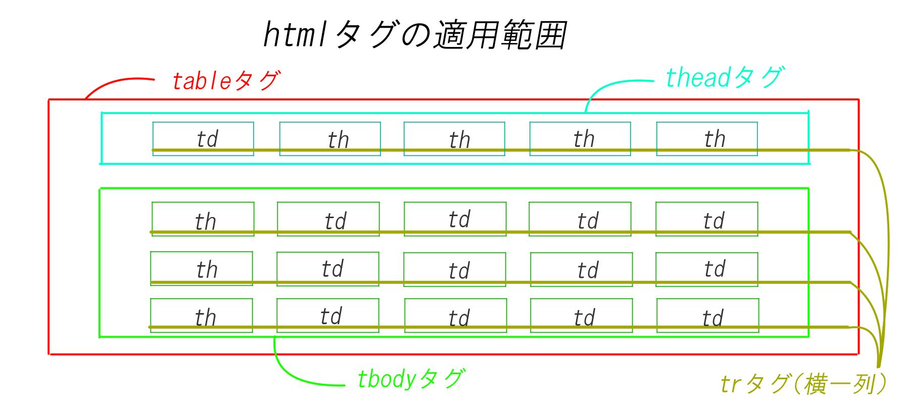 テーブルにおけるhtmlの適用範囲