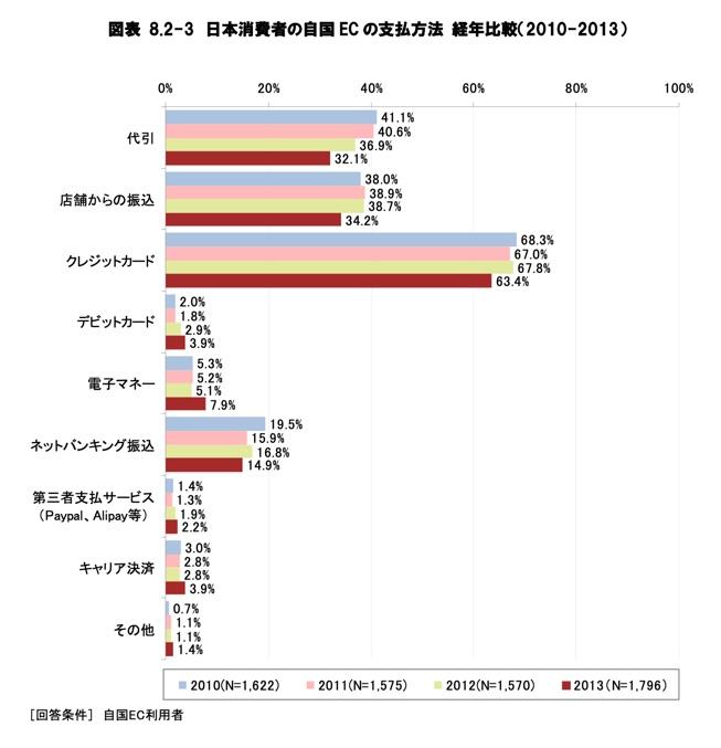 EC支払い方法2010〜2013年